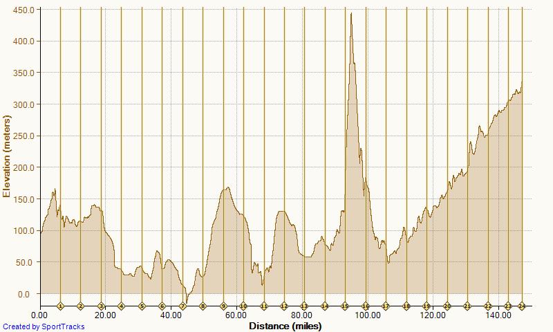 Mille Alba Leg 1a Elevation graph