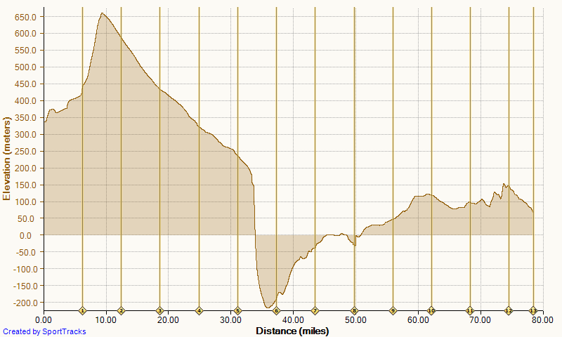 Mille Alba Leg 1 section b Elevation graph