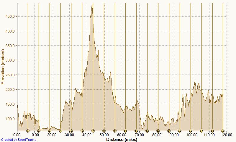 Mille Alba Leg 2 section A elevation graph