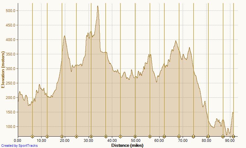 Mille Alba Leg 2 Section b elevation graph