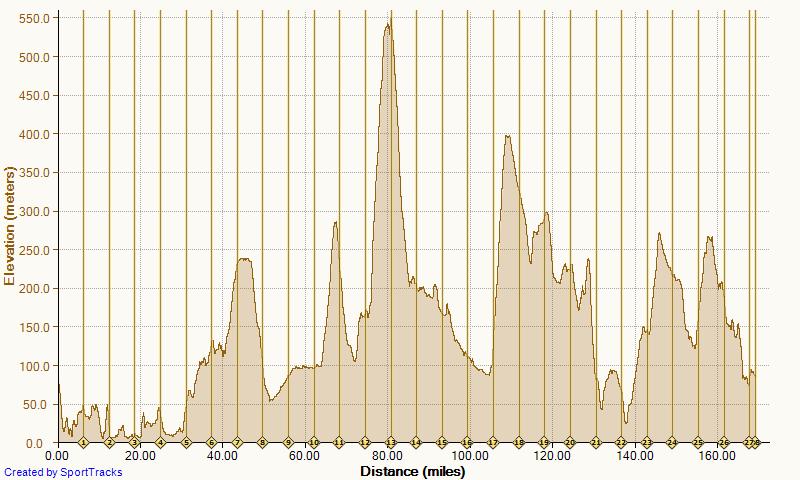 Mille Alba Leg 3 Elevation chart