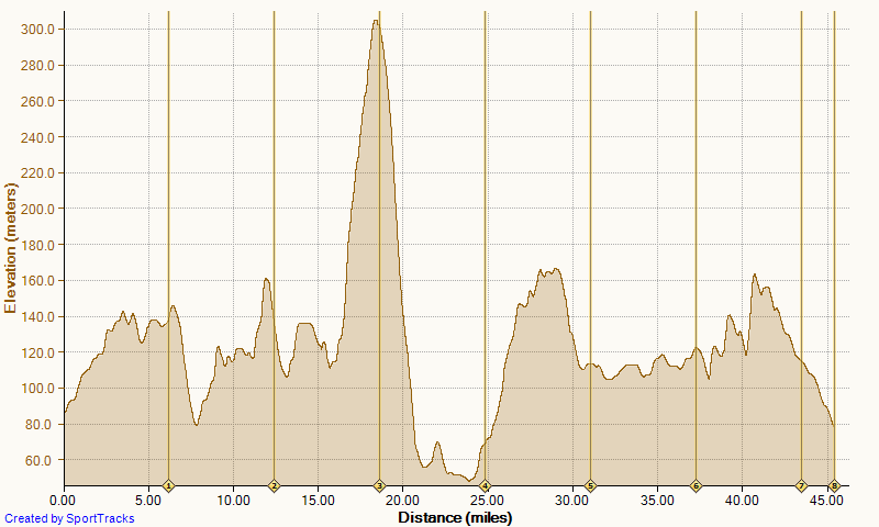 Mille Alba Leg 4 Elevation chart