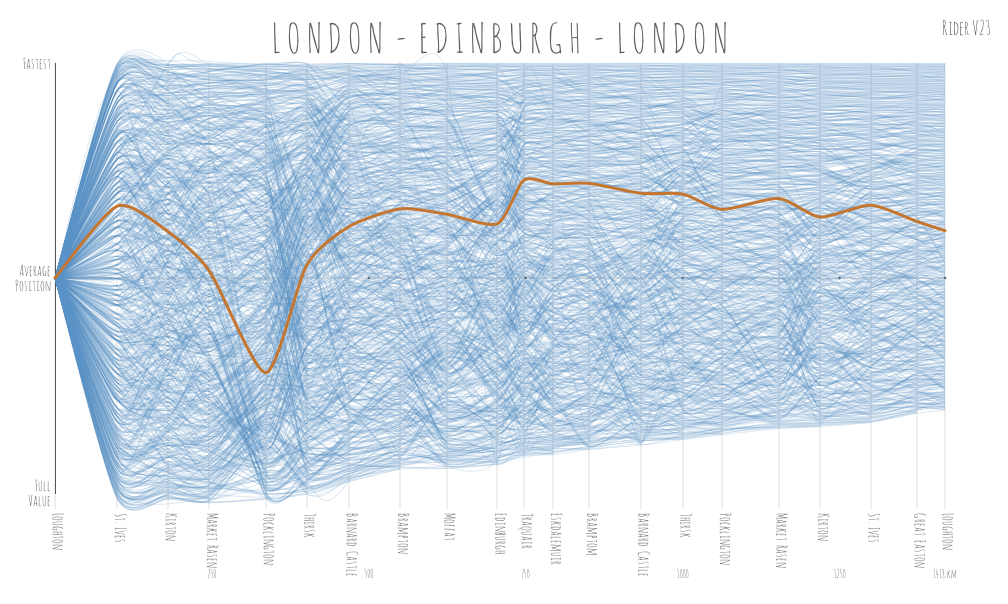 Rider performance compared to all riders on London Edinburgh London 2013
