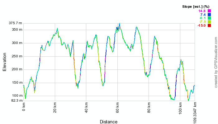 Profile for the Beware of The Plague 100km Audax from alfreton